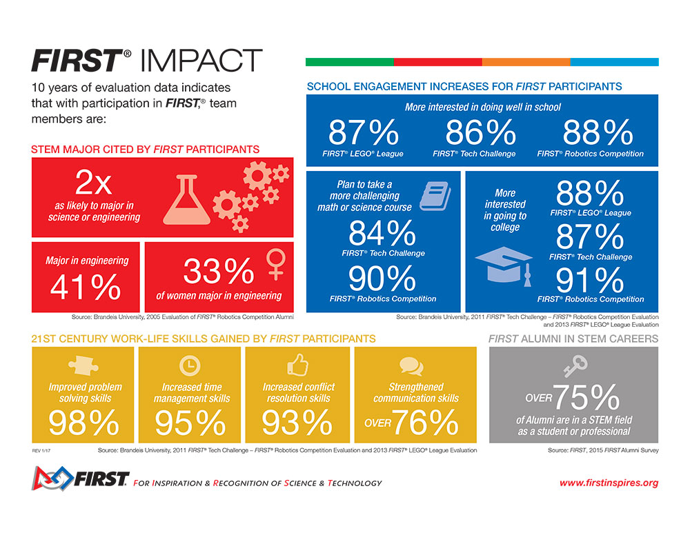 first impact infographic